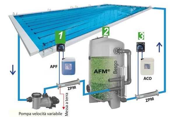 Prodotti trattamento acqua piscina euraqua - Trattamento acqua piscina ...